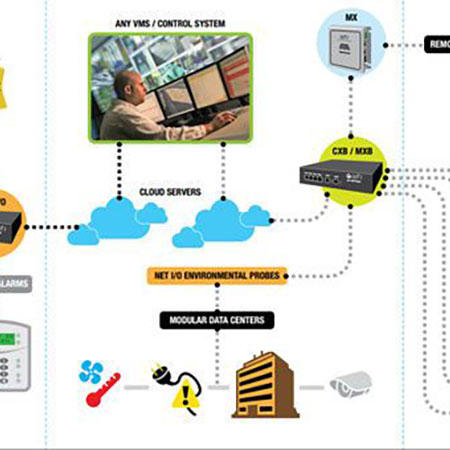 Secure Network Infrastructure